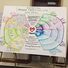 Diagram from a Florida human trafficking conference attended by Ann Arbor anti-trafficking activist Peg Talburtt.