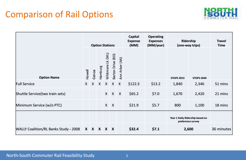 AAATA To Share New Feasibility Findings For Ann Arbor Howell Rail