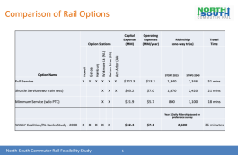 A comparison of service options for the North-South Commuter Rail line.