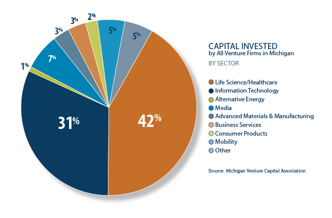 Capital invested by all venture firms in Michigan by sector, 2017.