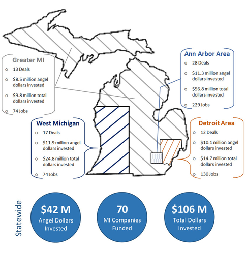 Infographic from the Michigan Angel Community report.