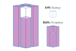 An infographic from Swisher's vacancy report, illustrating the total vacancy for office/flex space.