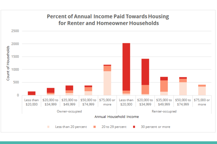 A graphic from a slide presentation given at the housing forum.