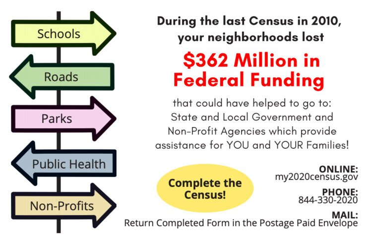 A mailing sent to residents of the 48197 and 48198 ZIP codes, encouraging census participation.