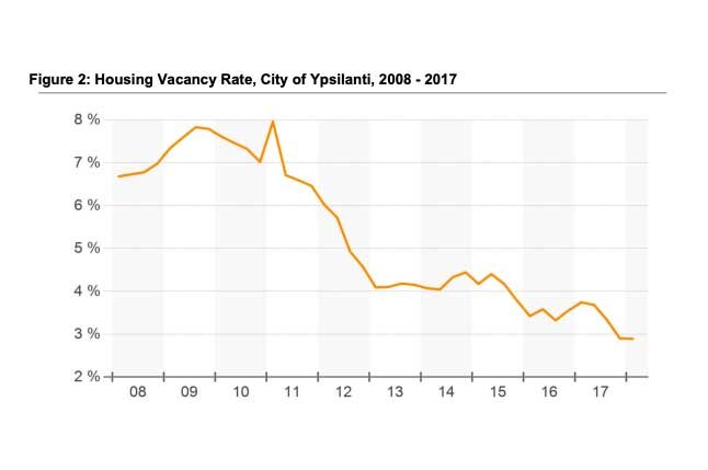 A graphic from the committee's report, showing Ypsilanti's declining housing vacancy rate.