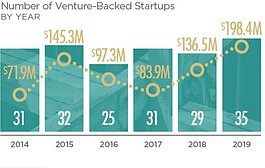 A graphic from the 2020 Ann Arbor Entrepreneurial Ecosystem Report.