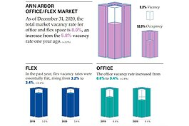An infographic from Swisher Commercial's annual vacancy report.
