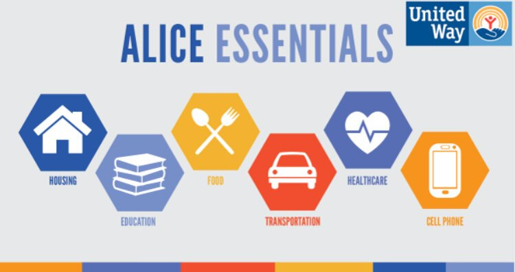 Housing, education, food, transportation, health care, and technology are the five ALICE essentials.